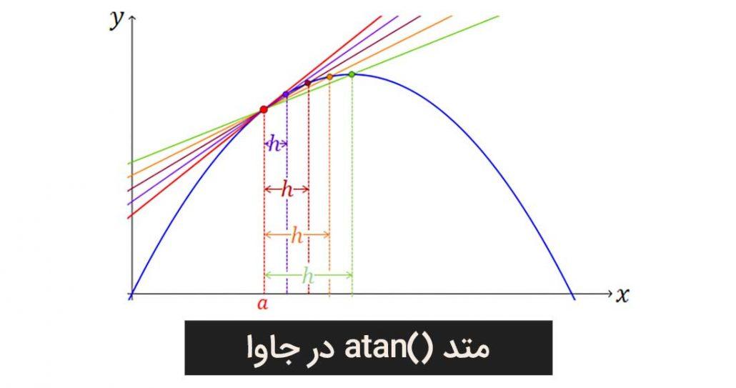 متد atan برای کار با اعداد در برنامه نویسی جاوا