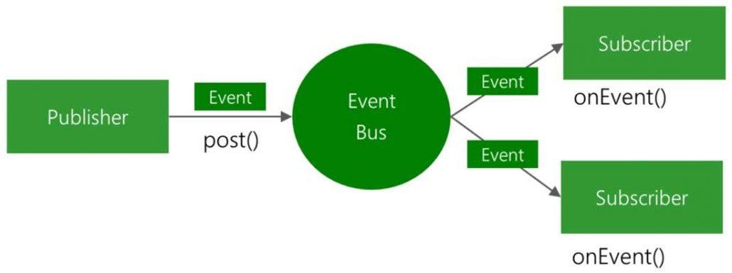 کتابخانه اندروید eventbus