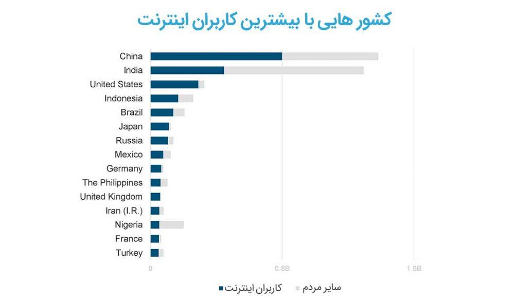 کشورهایی با بیشترین کاربران اینترنت