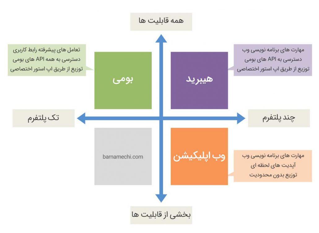 روش های توسعه اپلیکیشن موبایل