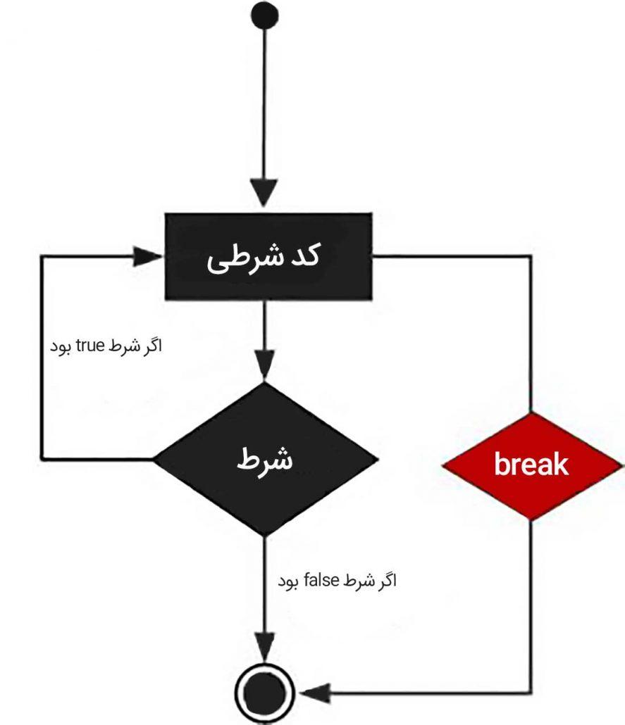 دیاگرام اجرای دستور break در جاوا