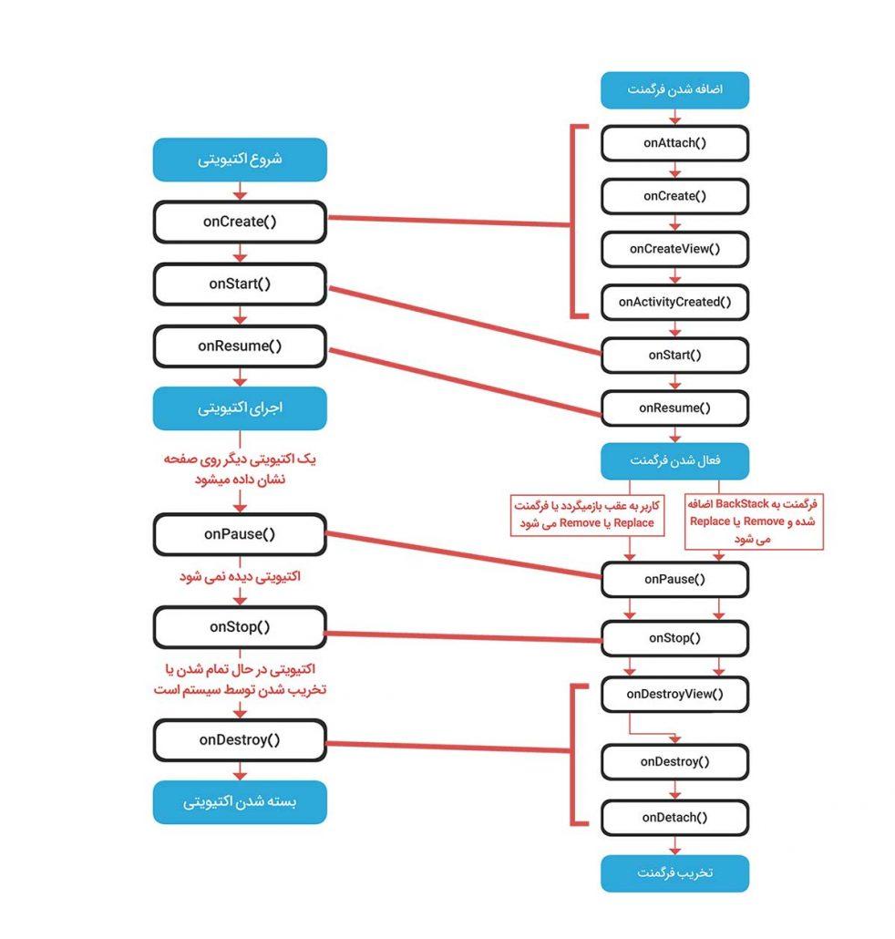 ارتباط بین چرخه عمر اکتیویتی یا فرگمنت
