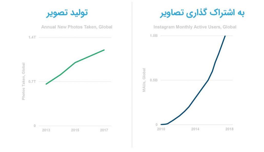 تولید تصاویر اینترنتی