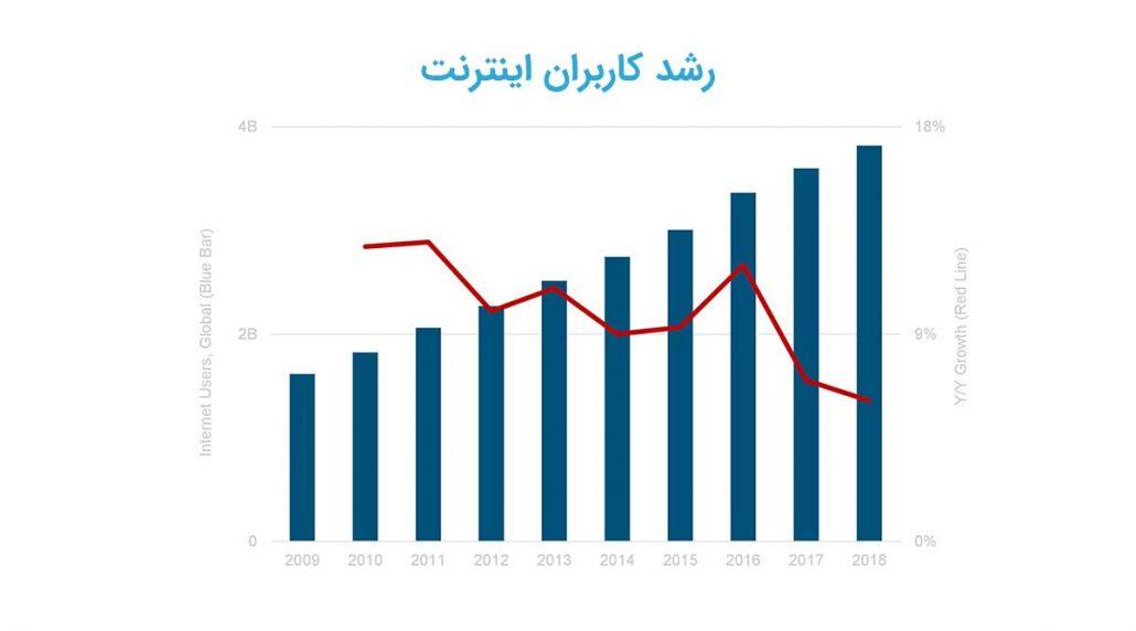 رشد کاربران اینترنت