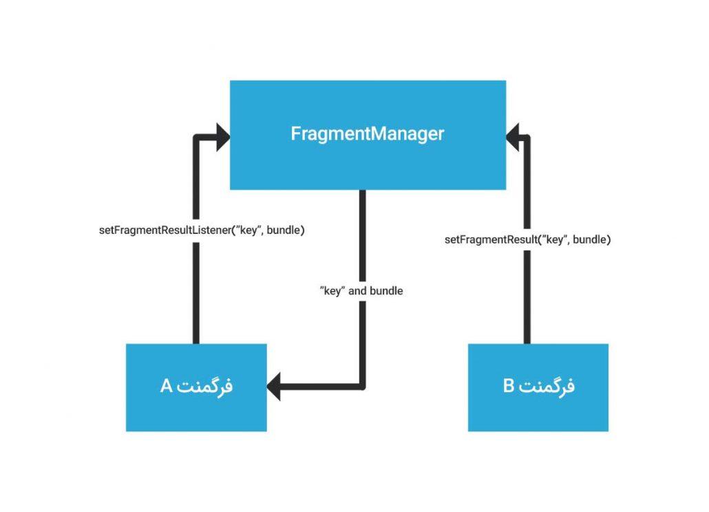 ارسال داده بین فرگمنت ها با FragmentManager
