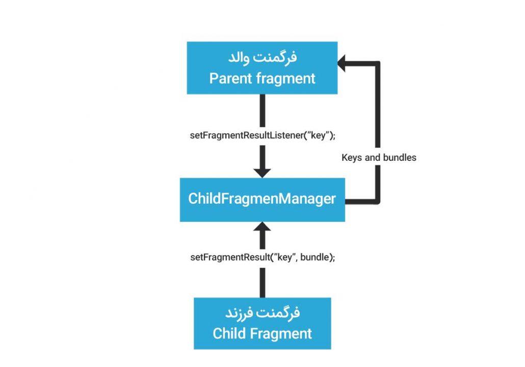 ارسال داده بین فرگمنت والد و فرزند
