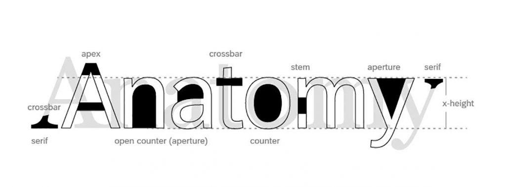 استفاده از typeface
