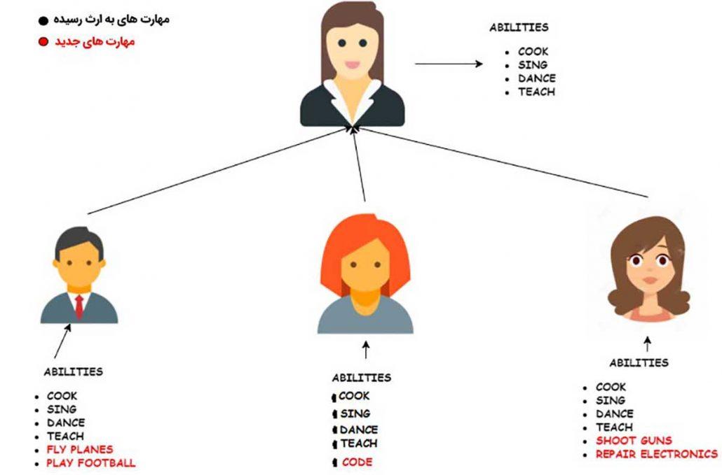 ارت بری یا inheritance در زبان جاوا