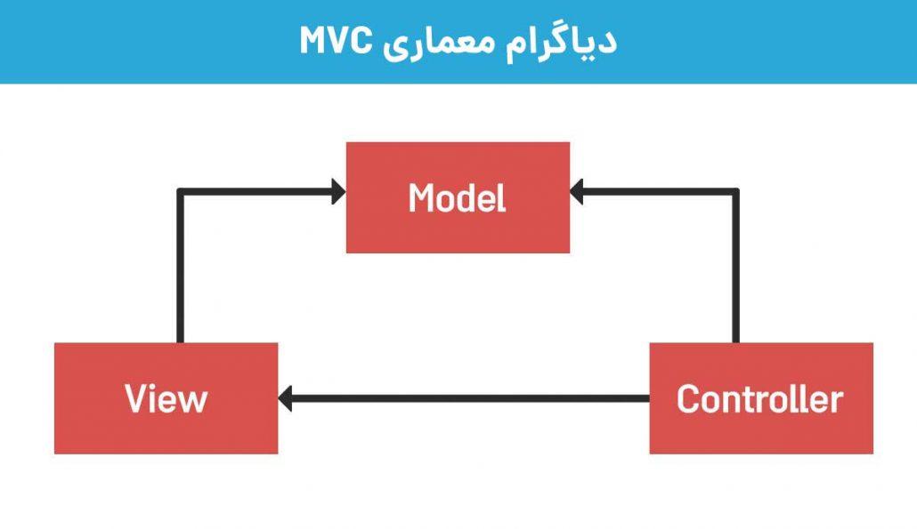 دیاگرام معماری mvc فریم ورک