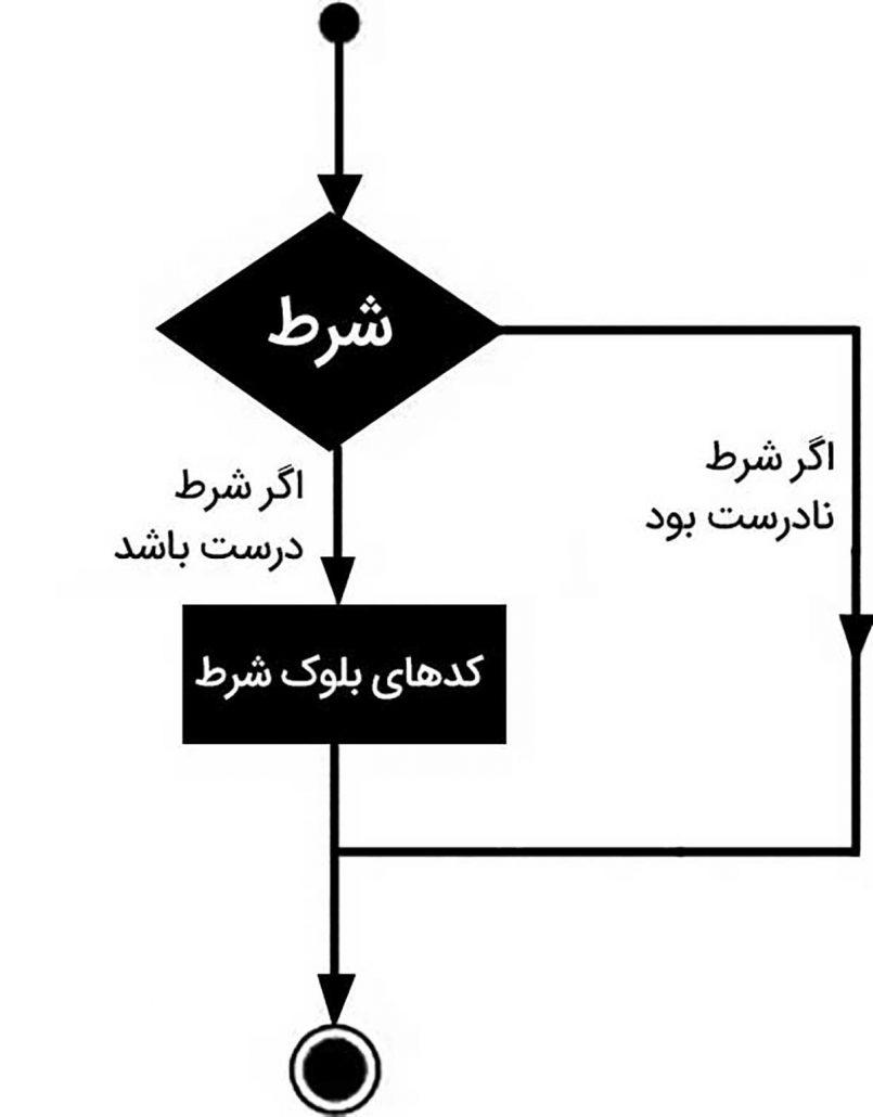 دیاگرام ساختار شرطی در جاوا