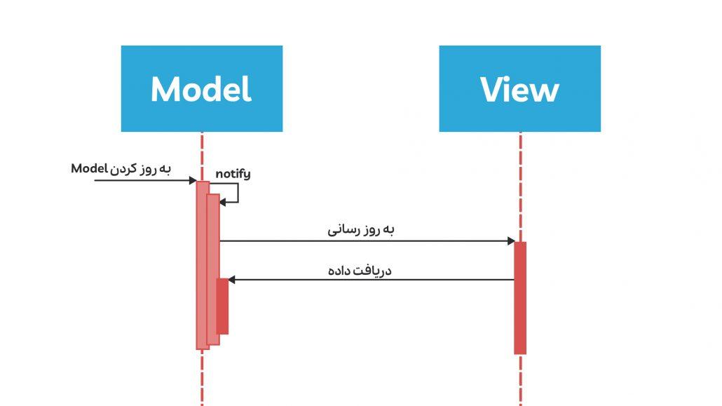 مدل active معماری mvc