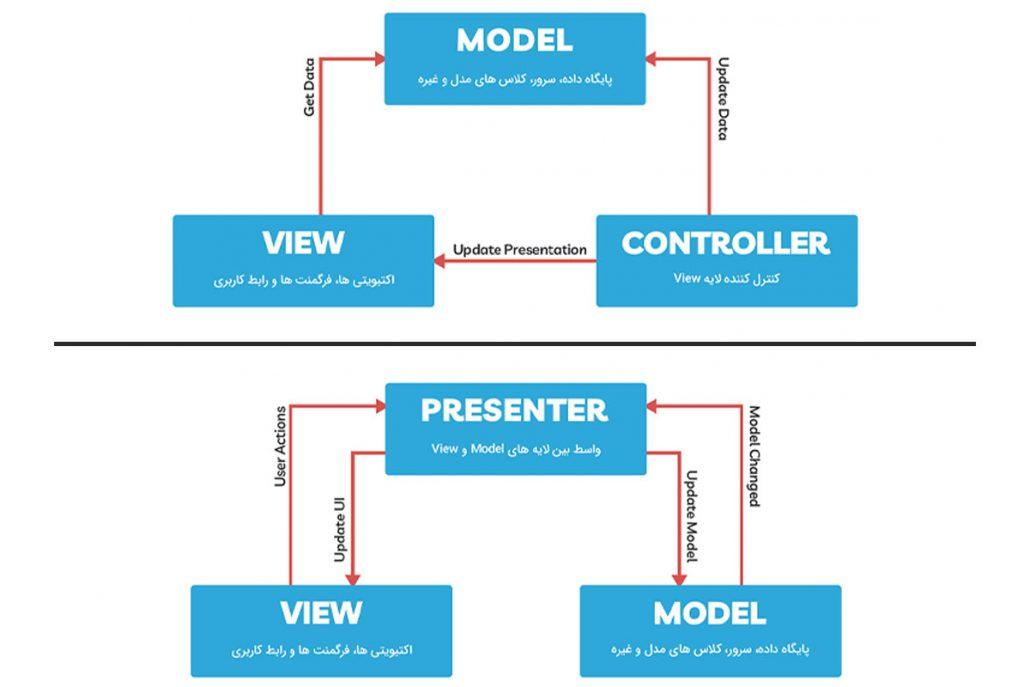 تفاوت معماری mvp و معماری mvc