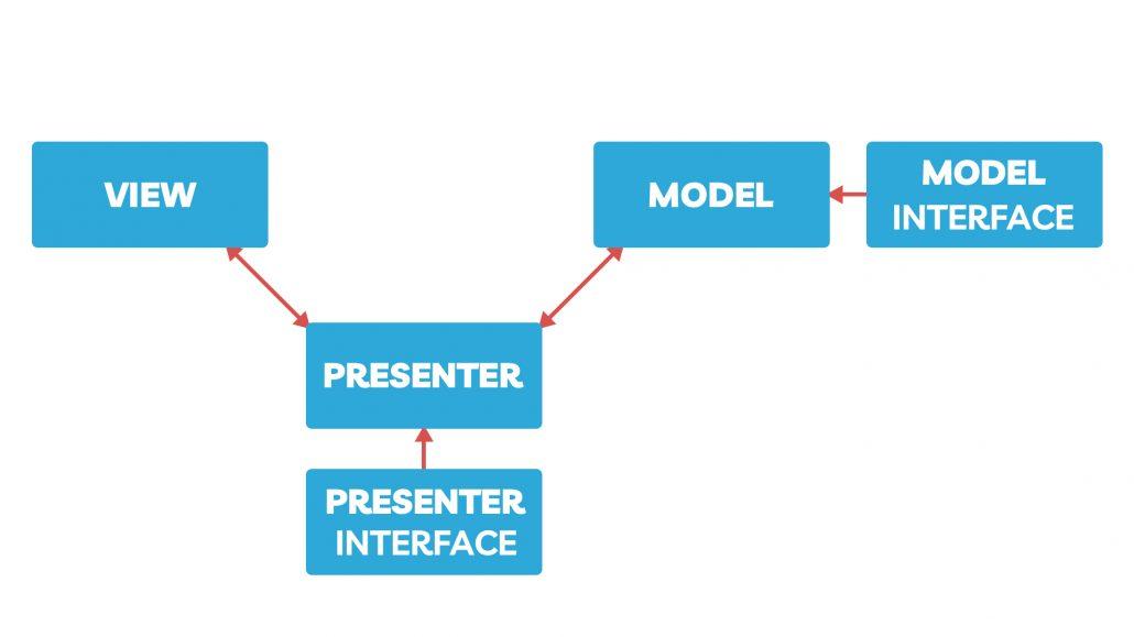 دیاگرام جریان داده در معماری mvp
