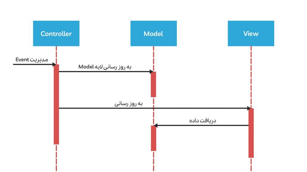مدل passive معماری mvc