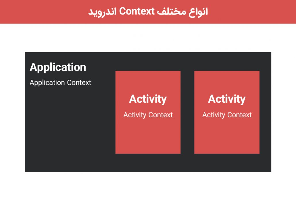 application and activity context