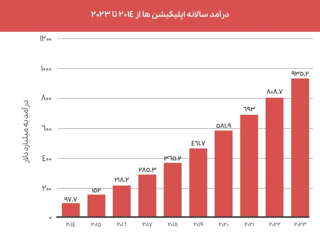 نمودار درآمد سالانه اپلیکیشن های اندروید از 2014 تا 2023